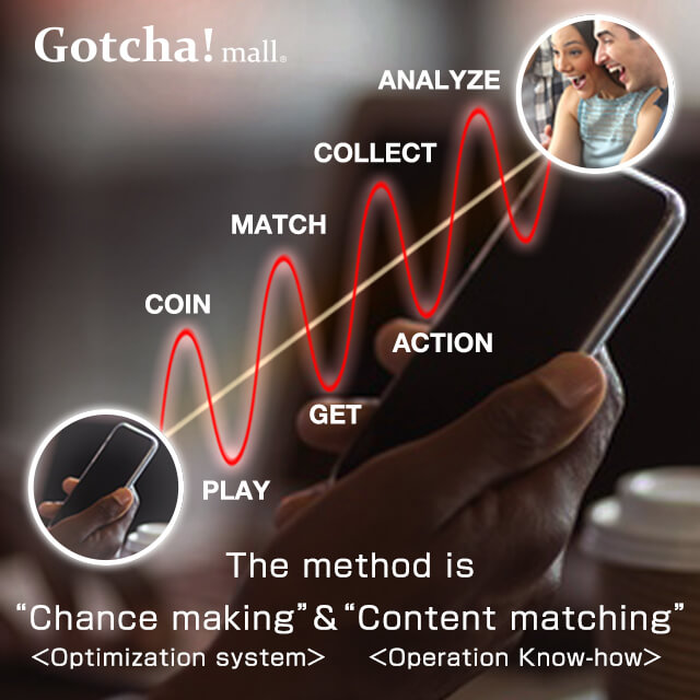"The method is ""Chance making"" & ""Content matching"""
